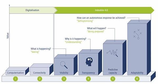 The-Industrial-IoT-Maturity-Model