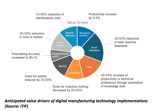 Anticipated value drivers for digital manufacturing technology implementations